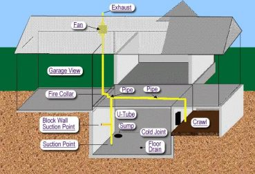 Detailed graphic of a whole-home radon mitigation system