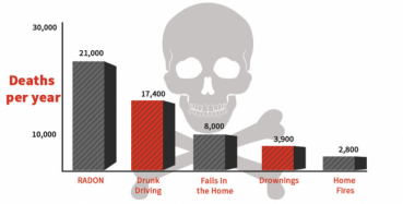 This graph shows that radon causes more deaths per year than drunk driving