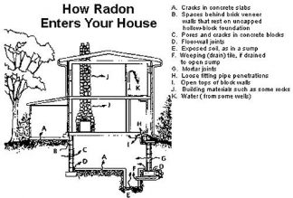 Radon can enter through any cracks or gaps in walls or floors, and even your water supply.