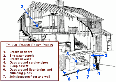 Infographic of common radon entry points. Radon enters through cracks in floors and walls, water supply, gaps around pipes and floor drains, sump baskets, and joints between walls and floors